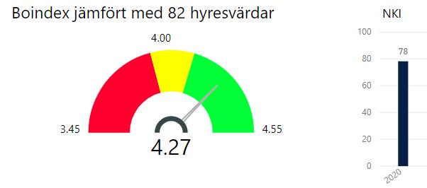 Stapel som visar betyg i index för undersökningen