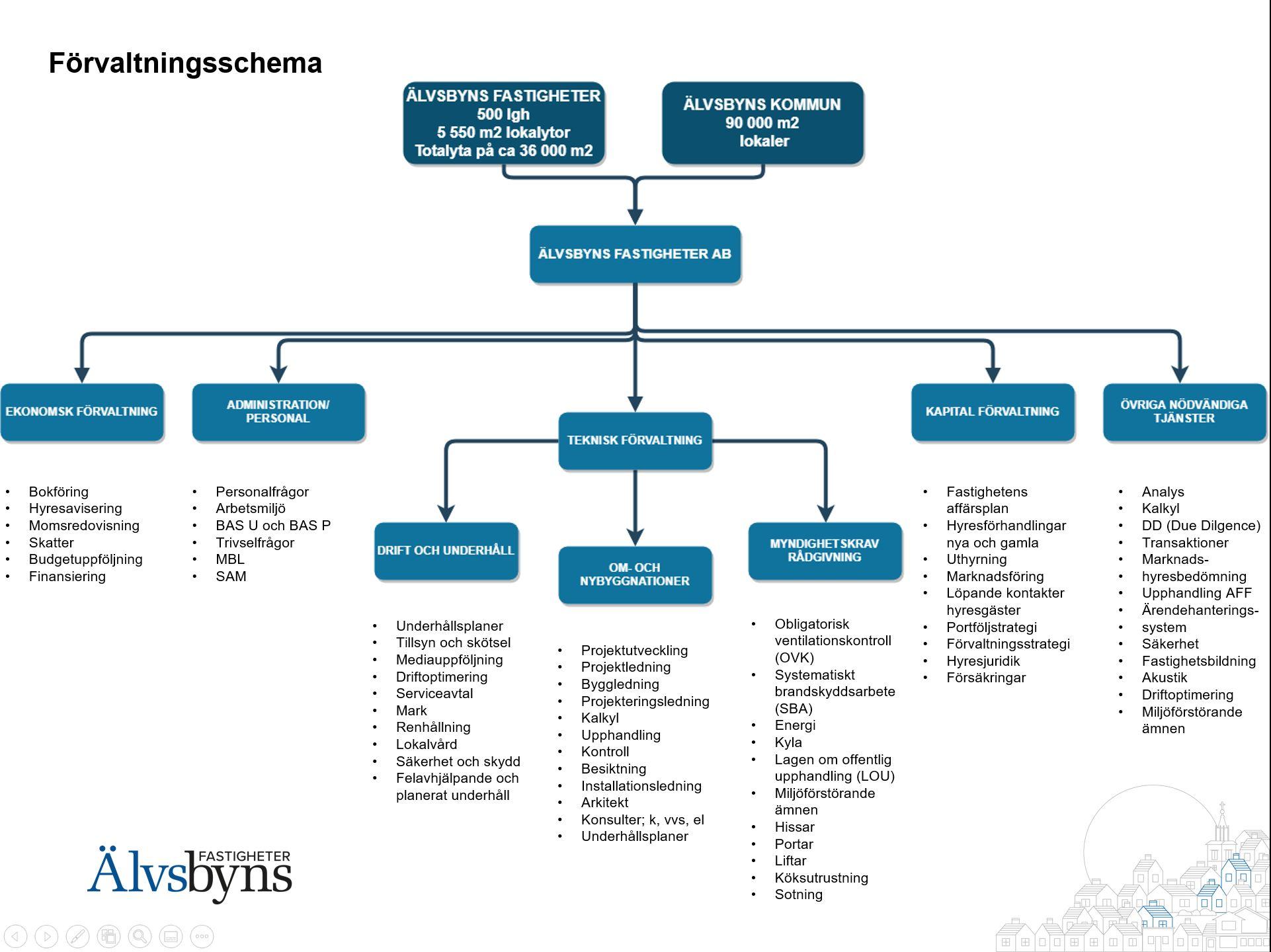Förvaltningsschema